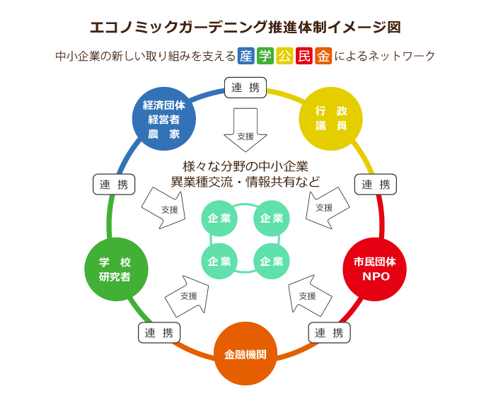 推進体制イメージ図